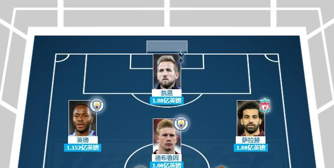 英超新赛季最贵阵容 英超11个位置最贵的球员