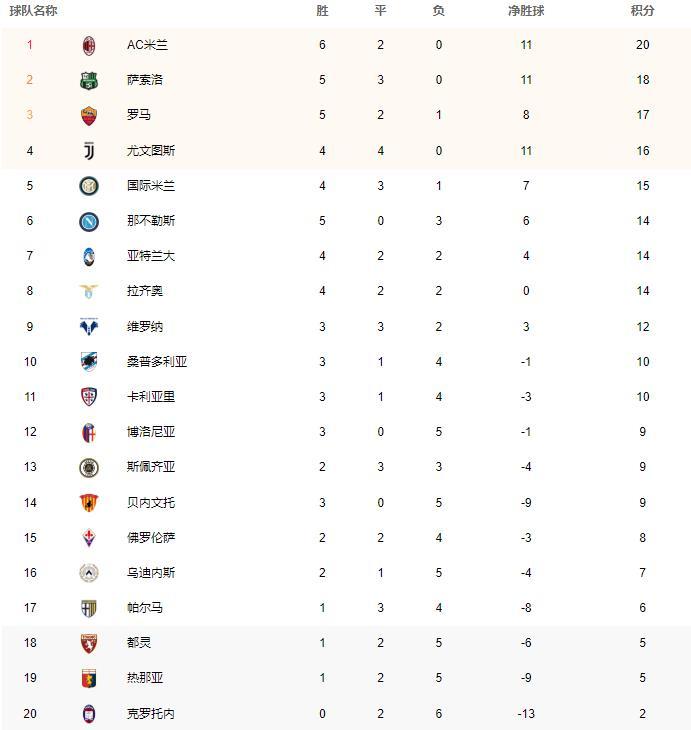 意甲联赛排名积分榜,米兰萨索洛尤文保持不败战绩,PPTV体育直播在线观看免费