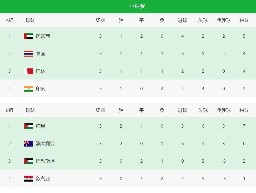 2020-2021赛季亚洲杯最新积分排行榜 亚洲杯积分榜最新排名