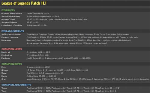 英雄联盟11.1版本更新内容 11.1版本内容外服更新预览