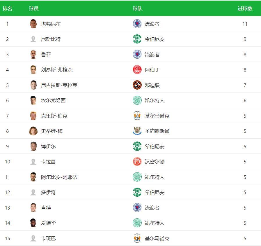 2020-2021赛季苏超最新射手榜 苏超最新射手榜排名