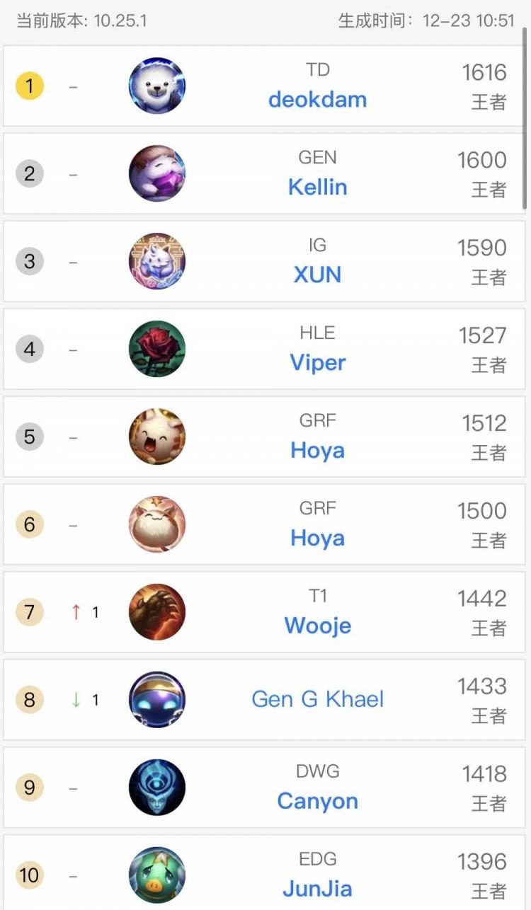 韩服rank排行榜:IG打野XUN跌出韩服第三EDG两人均进前10