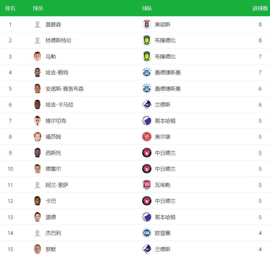 2020-2021赛季丹超最新射手榜 丹超最新射手榜排名