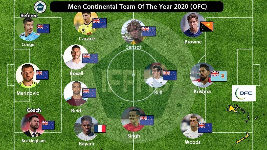 IFFHS年度大洋洲最佳阵容 新西兰成为入围大洋洲最佳阵容最大赢家