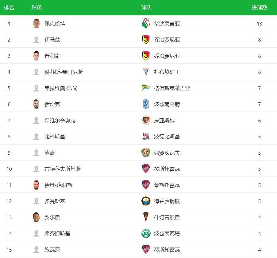 2020-2021赛季波超最新射手榜 波超最新射手榜排名
