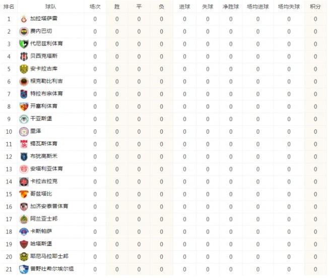土超积分榜2020-21赛季最新积分榜排名