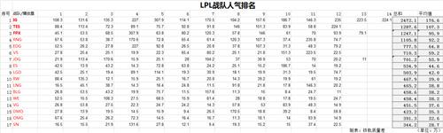 LPL各个战队人气排行榜 LPL最有人气的战队